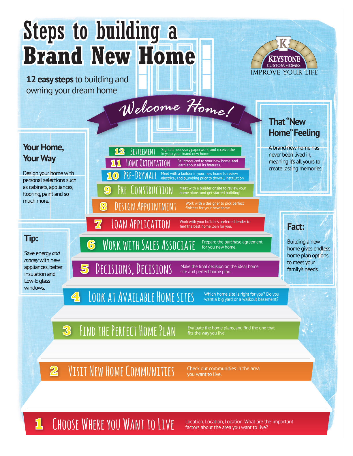 12 steps to build a brand new home infographic for Steps to building a house checklist